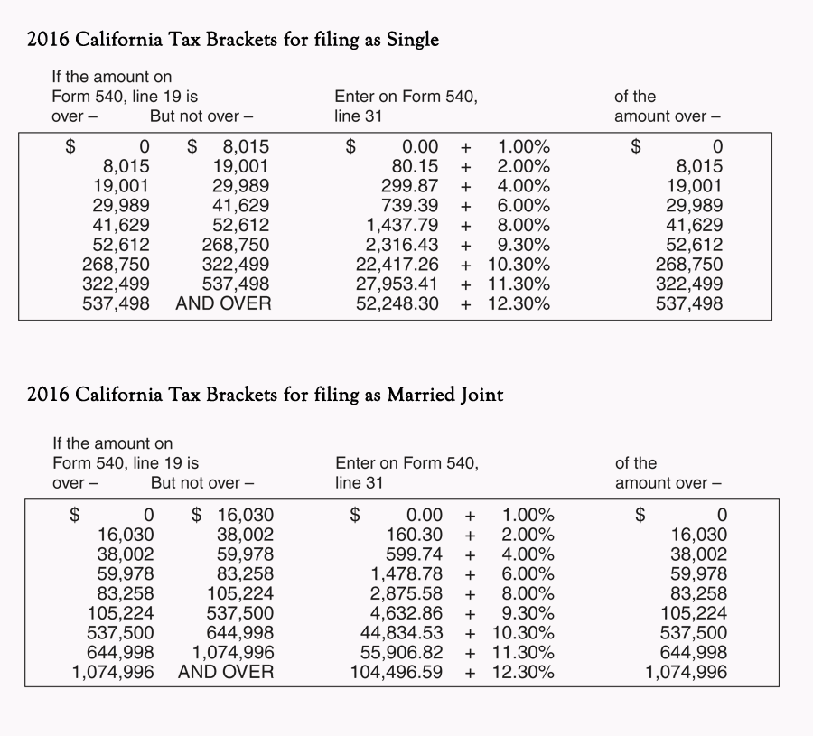 California Tax Brackets